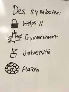A student created this set of symbols to help our class evaluate online sources of information.